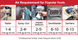 Air Compressor CFM: Understanding Output Ratings