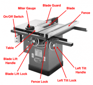 Table Saw Parts And Accessories Learning The Basics Is Important